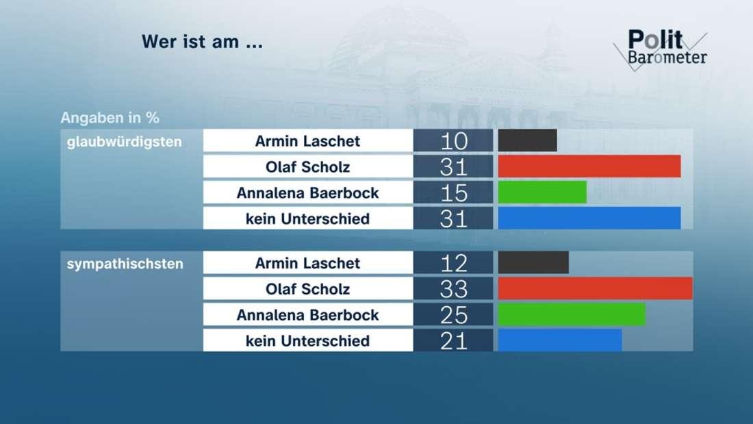 ZDF-Politbarometer-Diagramm zur Bundestagswahl.