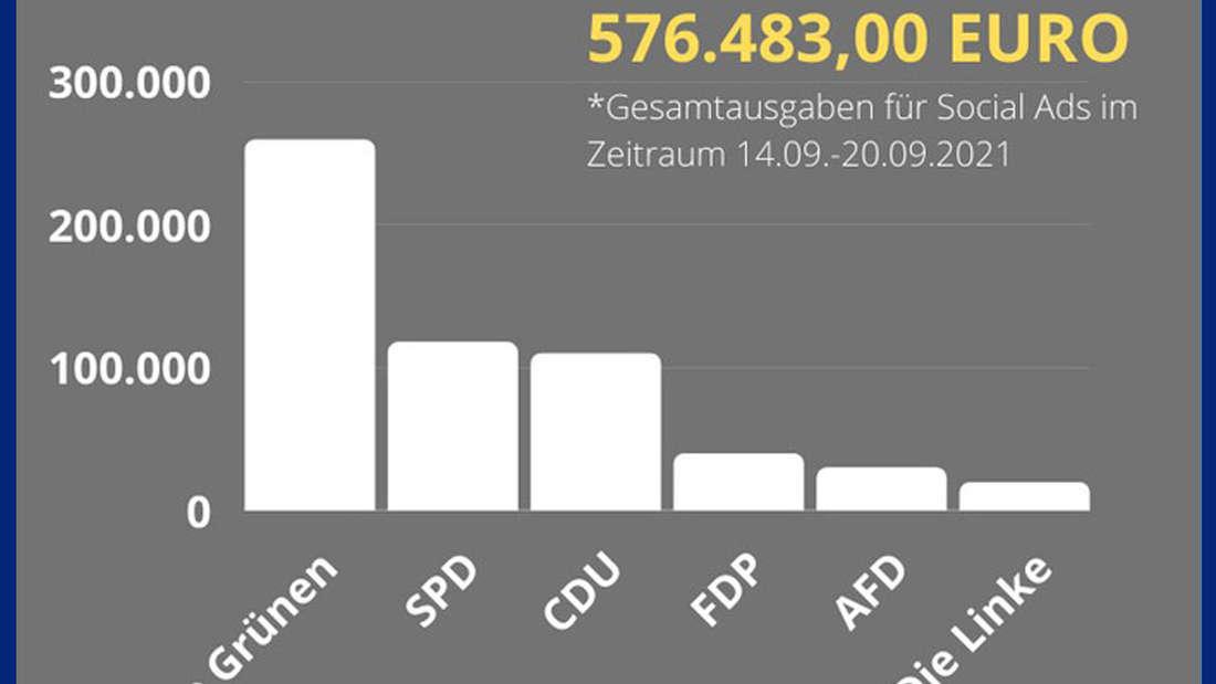 Ausgaben der Parteien CDU, SPD, Linke, AfD, Grüne